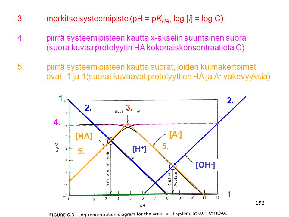 3. merkitse systeemipiste (pH = pKHA, log [i] = log C)